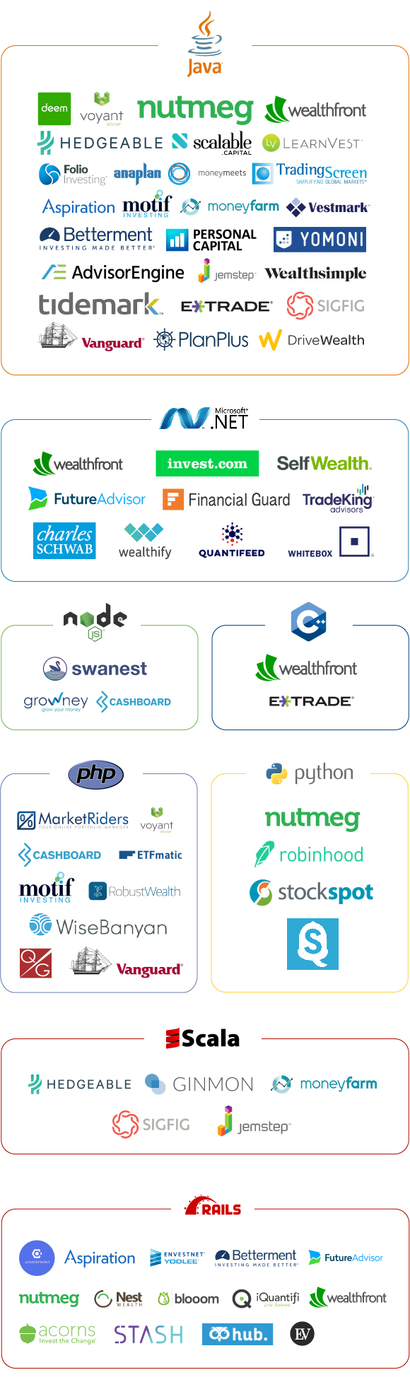 Infographics: Technologies used for backends in WealthTech