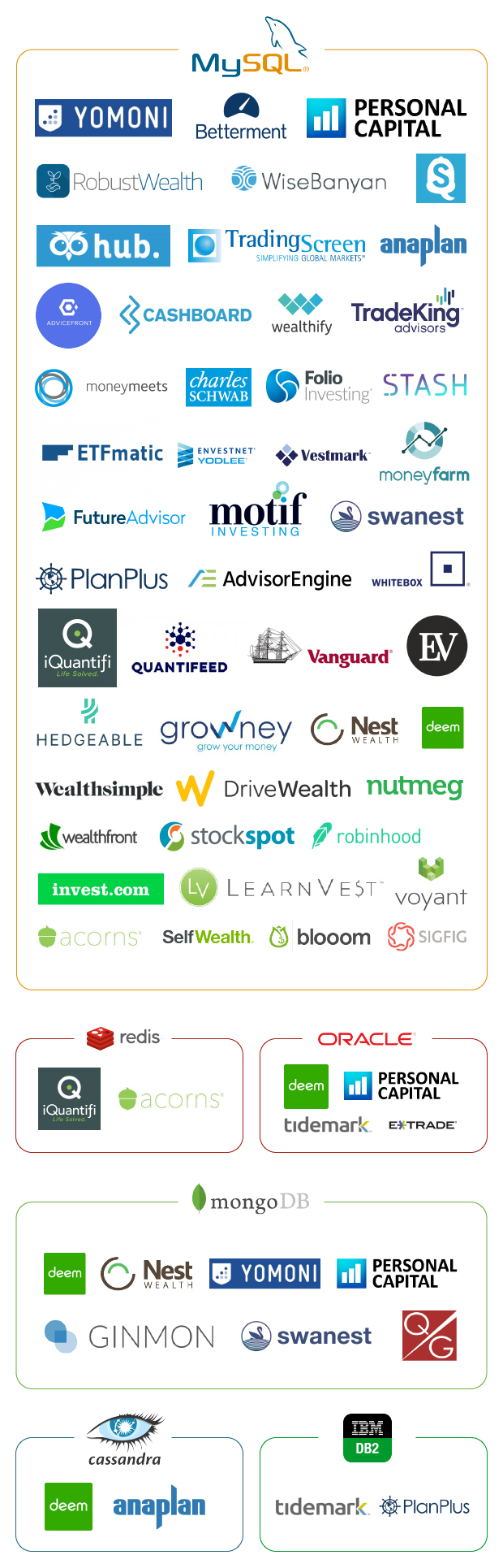 Infographics: Databases in WealthTech platforms