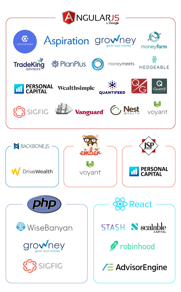 Infographics: Frontend technologies at WealthTech