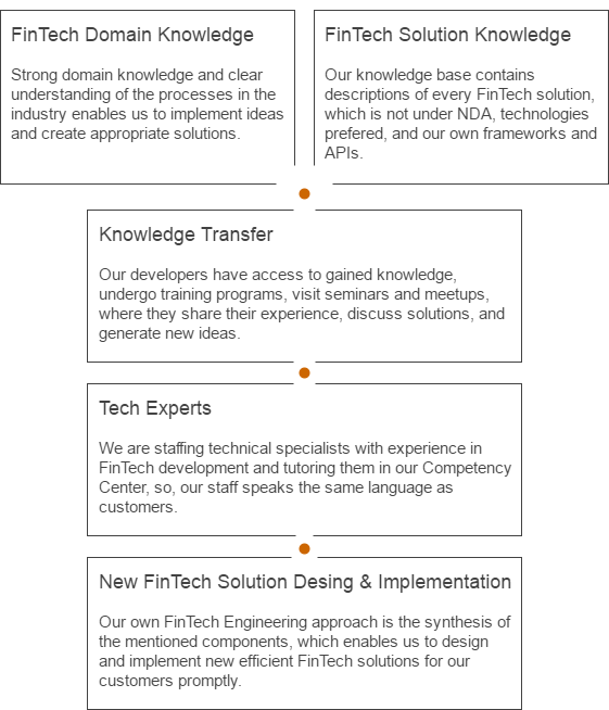 FinTech Engineering Concept of Knowledge Reuse
