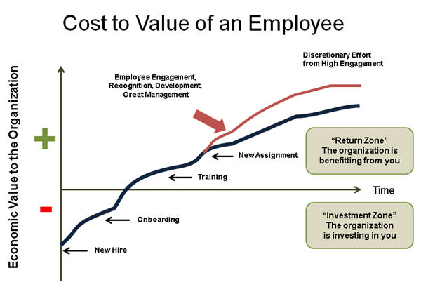 Learning Curve of Performance Value by Time