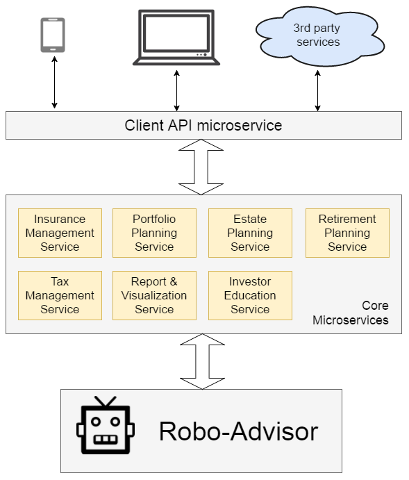 Multi-tier microservice architecture of a robo-advisor
