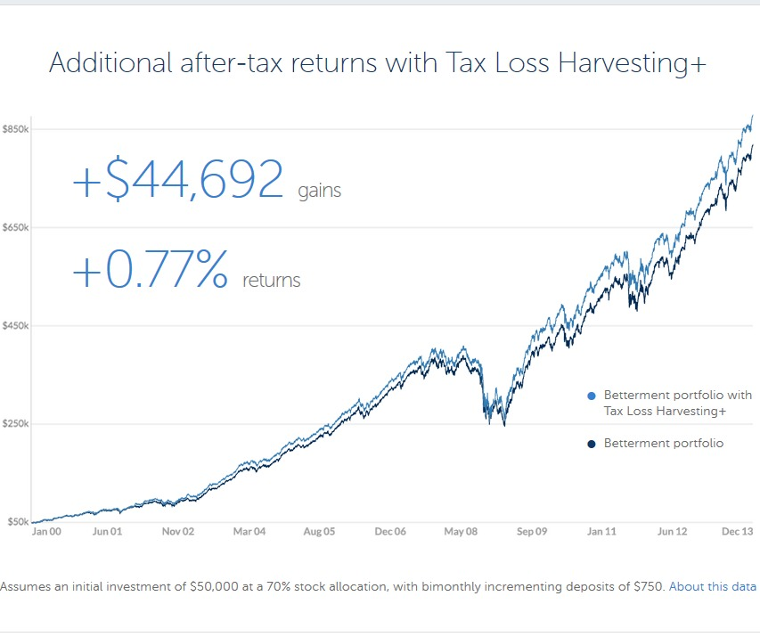 Betterment after-tax return