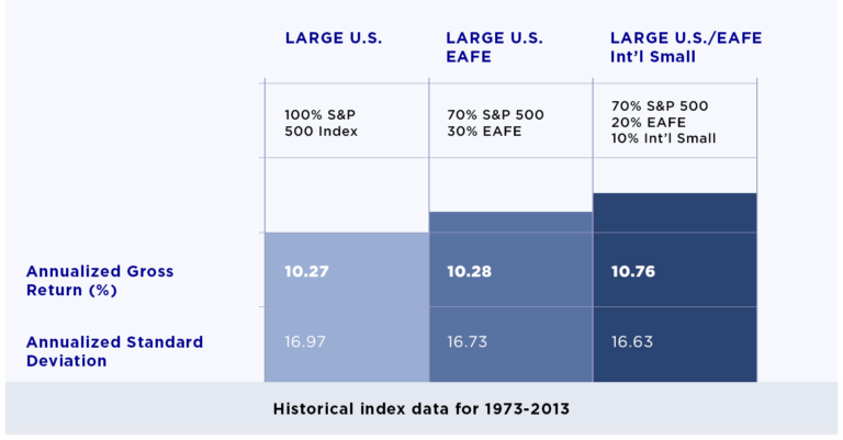 Historical index data for 1973–2013