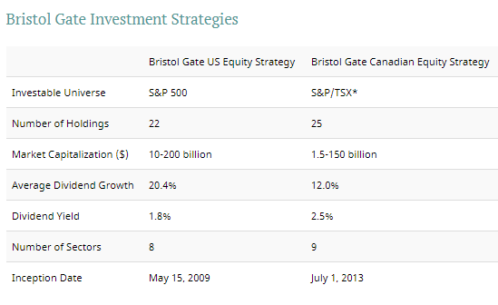 Bristol Gate Investment Strategies