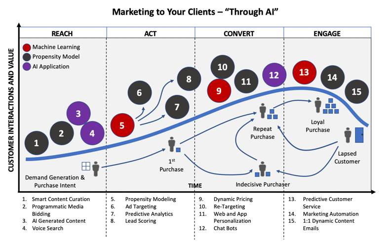 InterGen Data - Marketing to Clients - Through AI